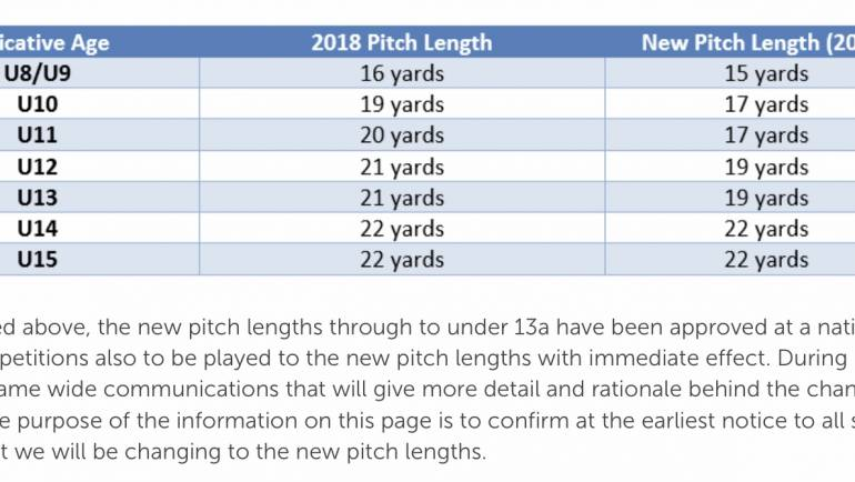 New MCCF Pitch lengths for 2019